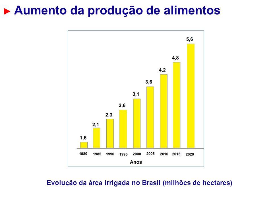 Evolução da área irrigada no Brasil (milhões de hectares)