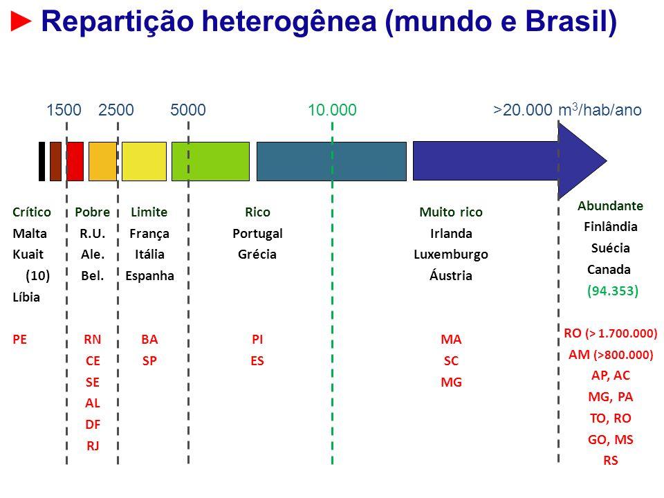 ► Repartição heterogênea (mundo e Brasil)