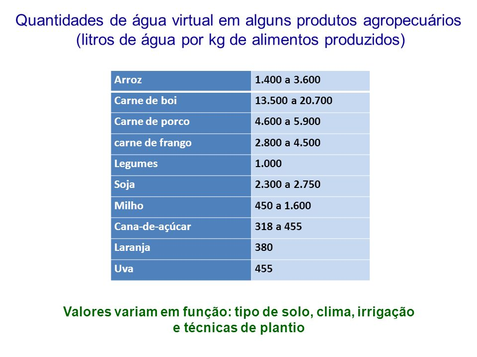 Valores variam em função: tipo de solo, clima, irrigação