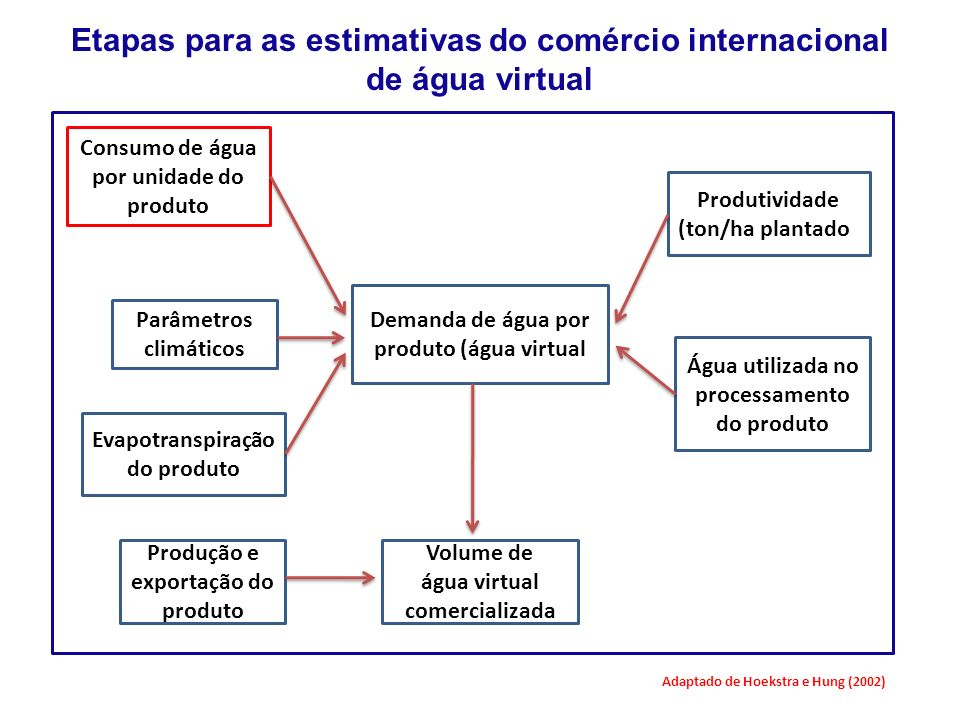Etapas para as estimativas do comércio internacional