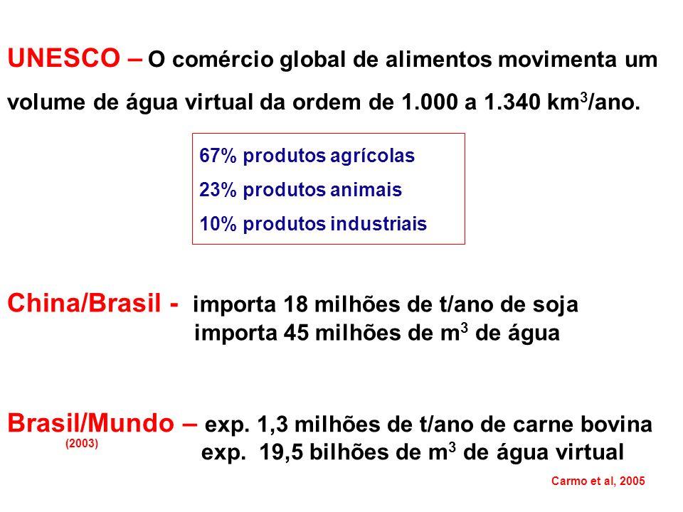 China/Brasil - importa 18 milhões de t/ano de soja