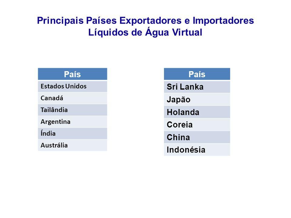 Principais Países Exportadores e Importadores Líquidos de Água Virtual