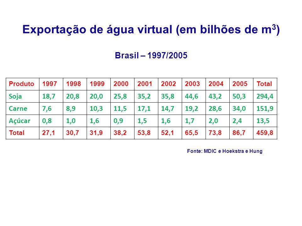 Exportação de água virtual (em bilhões de m3)