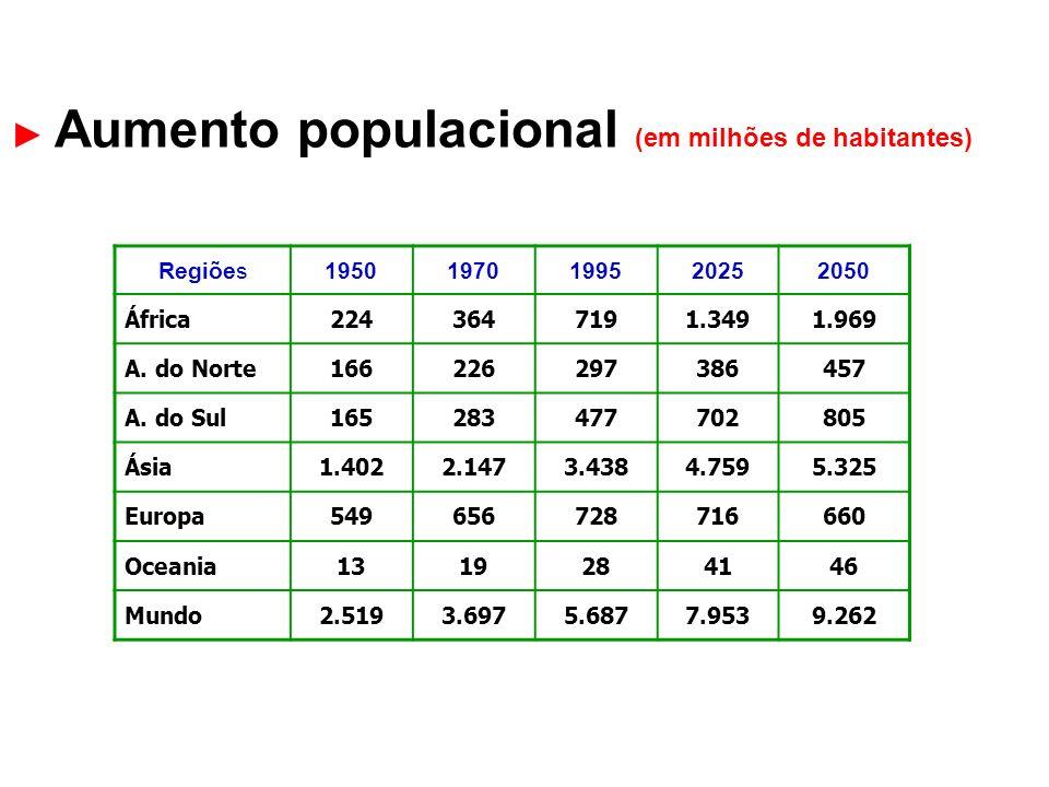 ► Aumento populacional (em milhões de habitantes)