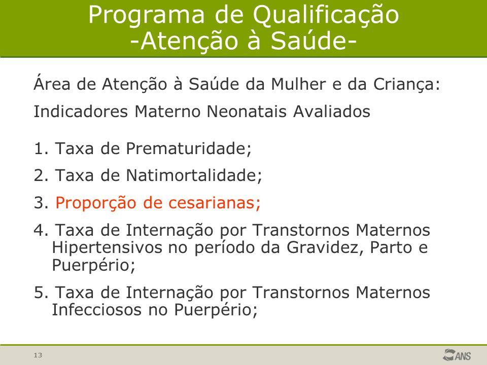 Programa de Qualificação -Atenção à Saúde-