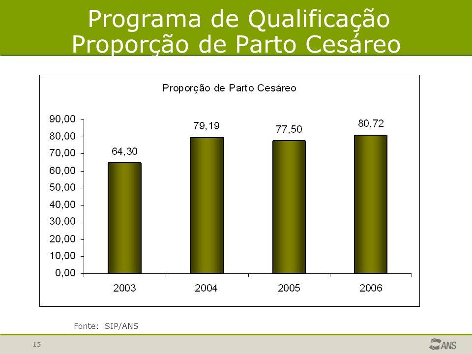 Programa de Qualificação Proporção de Parto Cesáreo