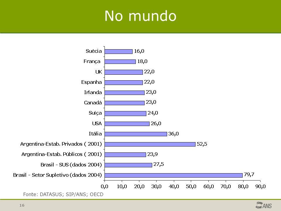 Fonte: DATASUS; SIP/ANS; OECD