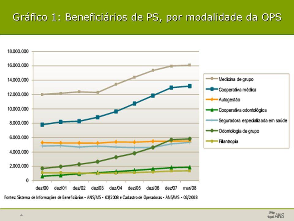 Gráfico 1: Beneficiários de PS, por modalidade da OPS