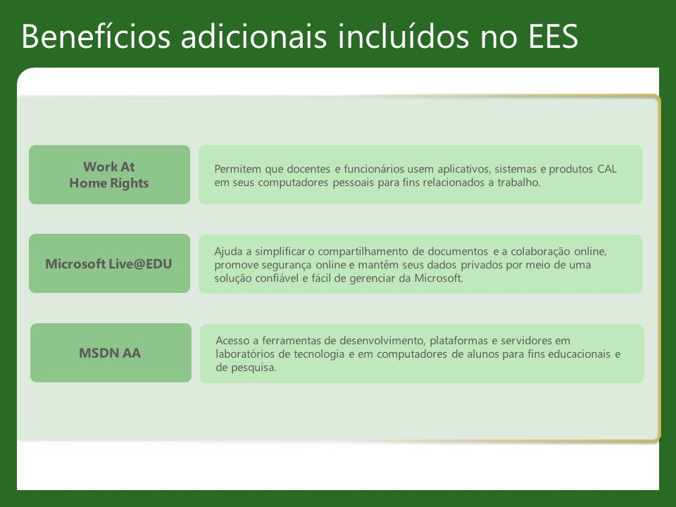 Benefícios adicionais incluídos no EES