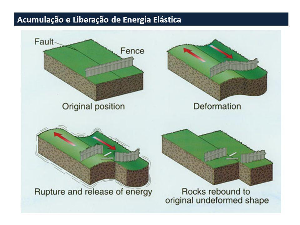 Acumulação e Liberação de Energia Elástica