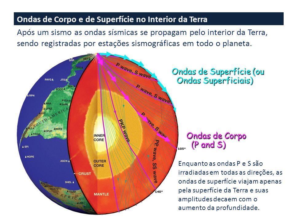 Ondas de Corpo e de Superfície no Interior da Terra