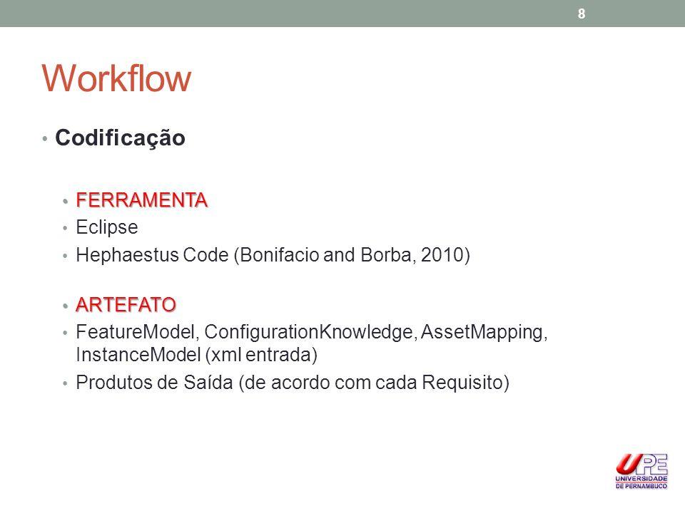 Workflow Codificação FERRAMENTA Eclipse