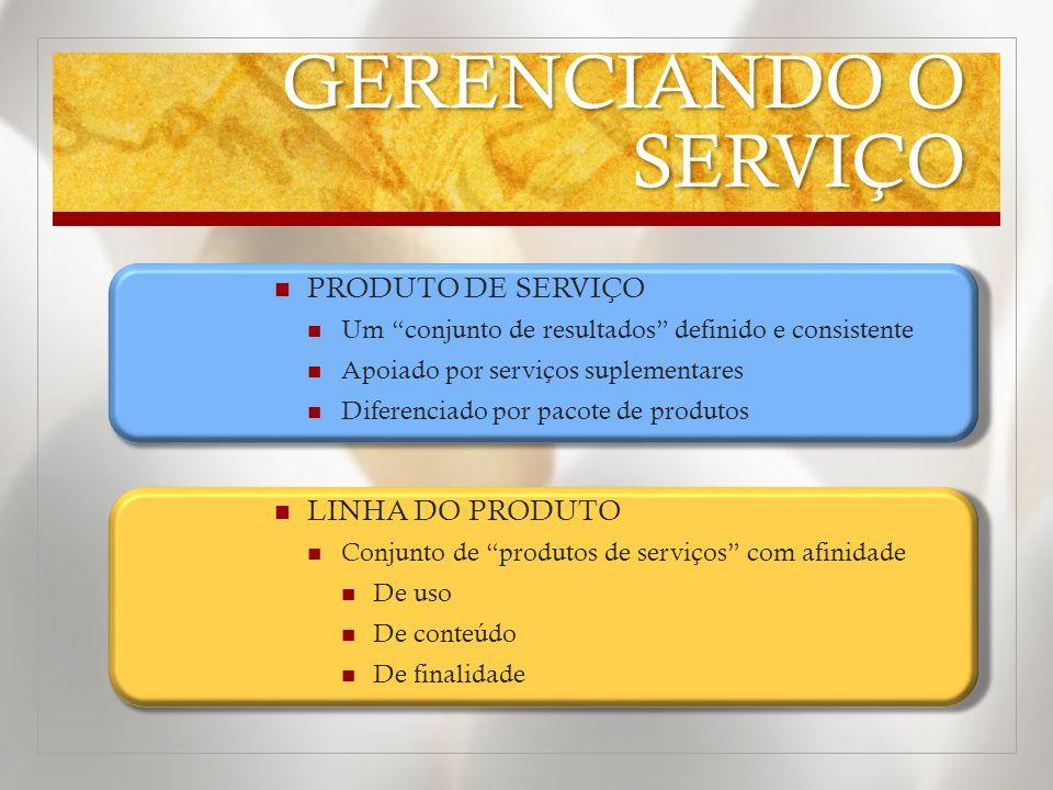 GERENCIANDO O SERVIÇO PRODUTO DE SERVIÇO LINHA DO PRODUTO
