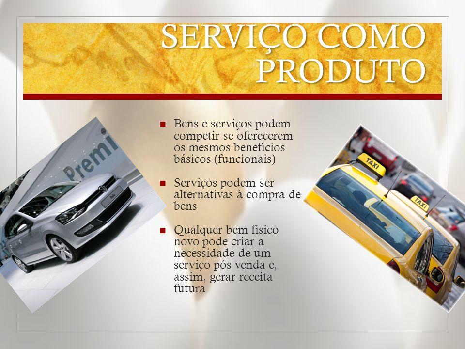 SERVIÇO COMO PRODUTO Bens e serviços podem competir se oferecerem os mesmos benefícios básicos (funcionais)