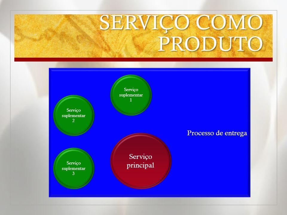 SERVIÇO COMO PRODUTO Processo de entrega Serviço principal