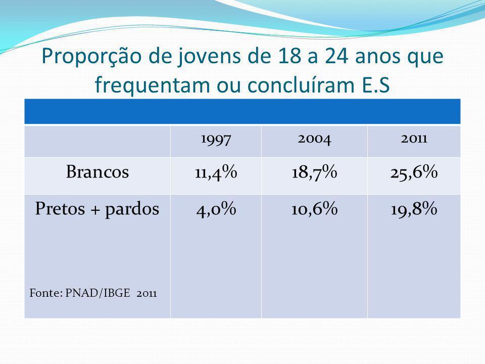 Proporção de jovens de 18 a 24 anos que frequentam ou concluíram E.S