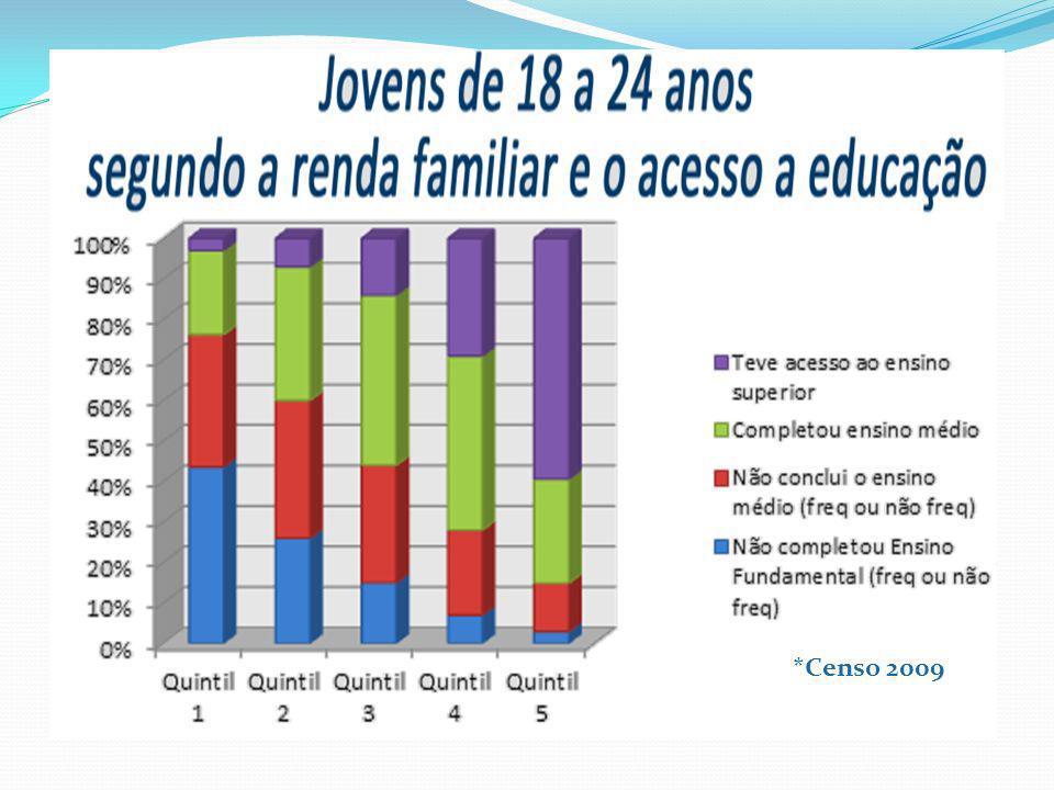 *Censo 2009