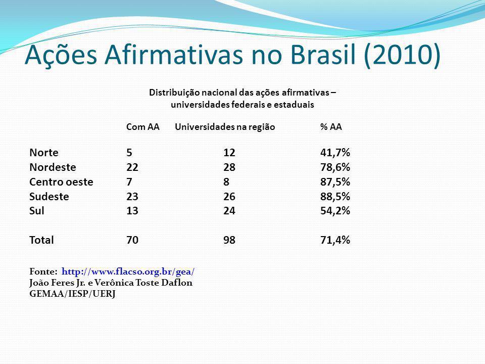 Ações Afirmativas no Brasil (2010)
