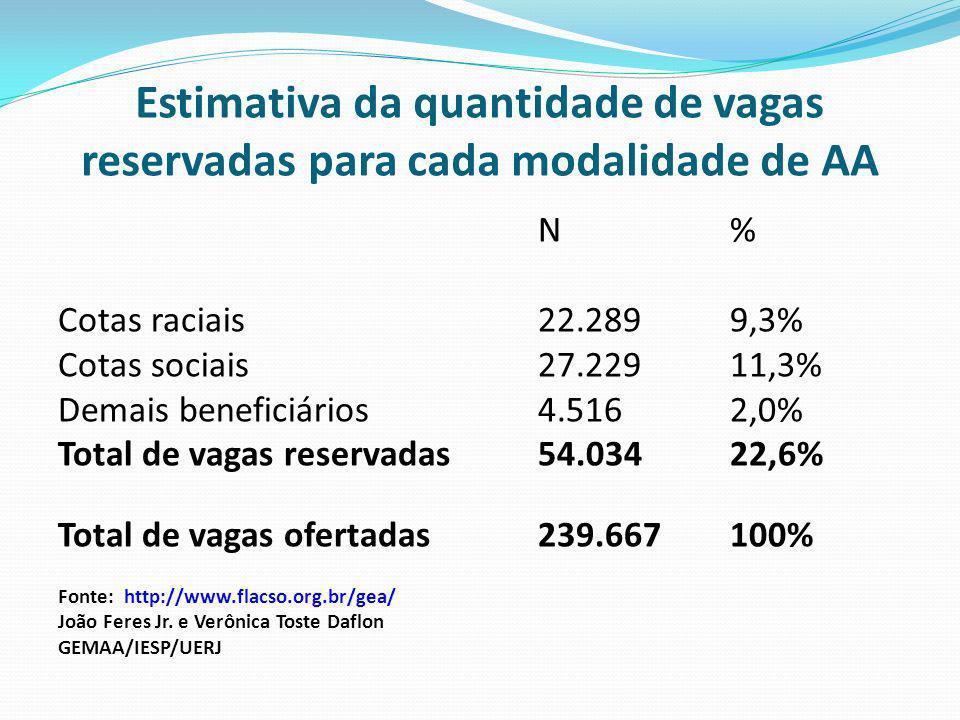Estimativa da quantidade de vagas reservadas para cada modalidade de AA