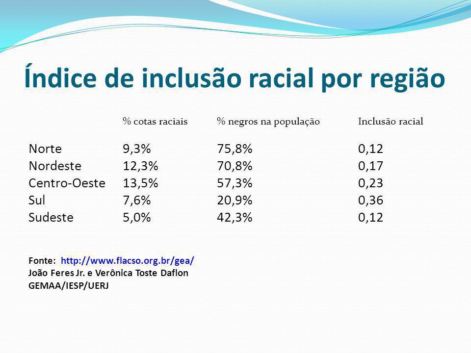 Índice de inclusão racial por região