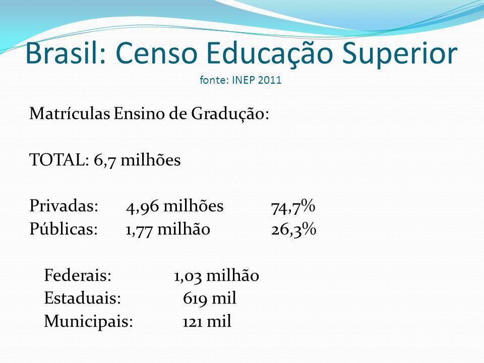 Brasil: Censo Educação Superior fonte: INEP 2011
