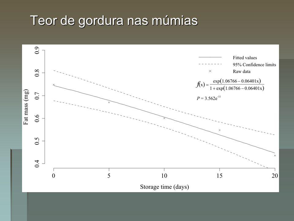Teor de gordura nas múmias