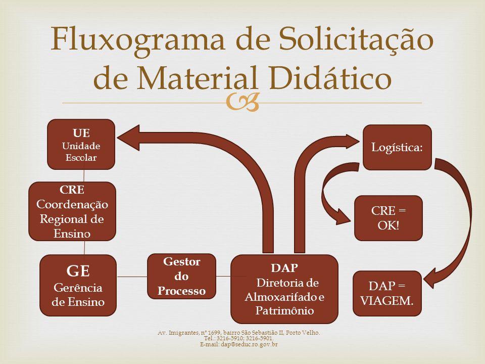 Fluxograma de Solicitação de Material Didático