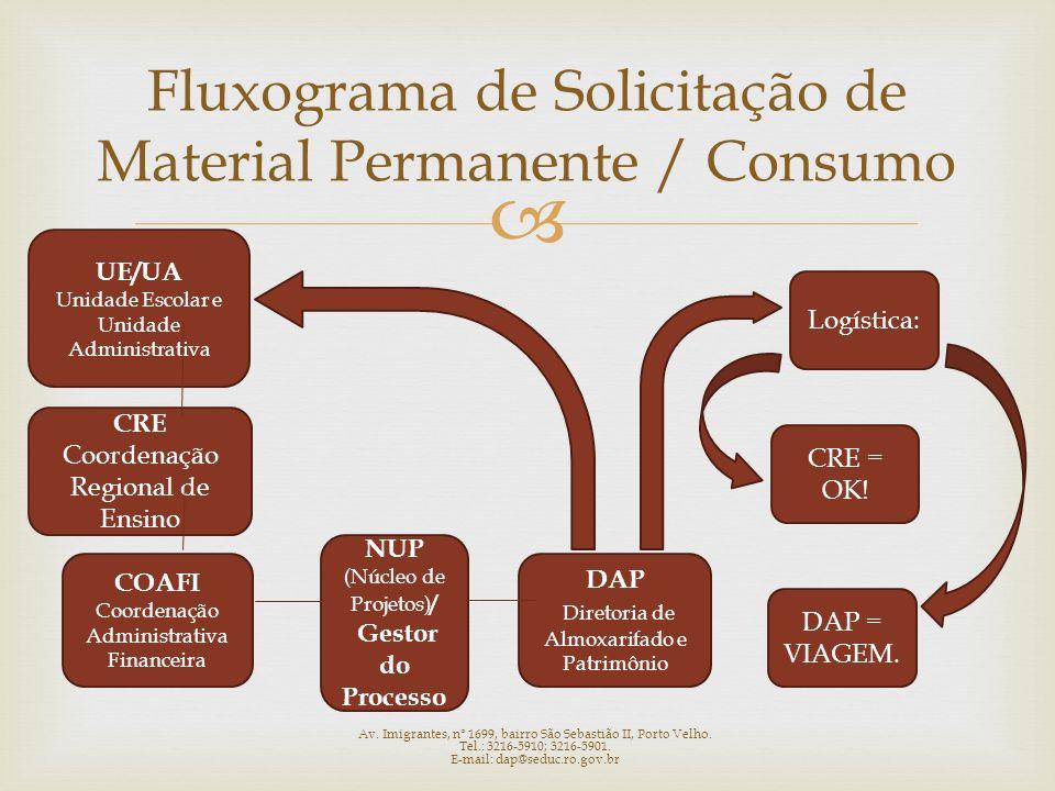 Fluxograma de Solicitação de Material Permanente / Consumo