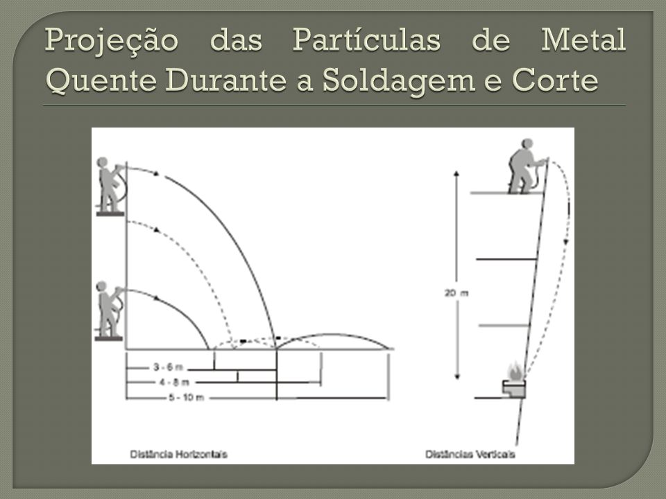 Projeção das Partículas de Metal Quente Durante a Soldagem e Corte