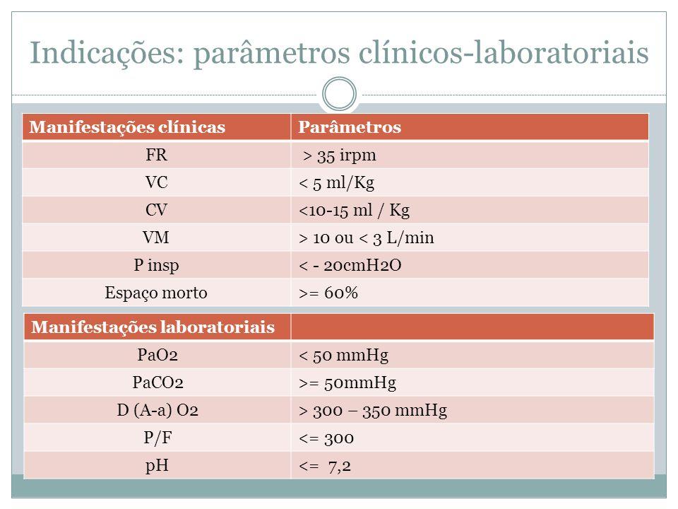 Indicações: parâmetros clínicos-laboratoriais