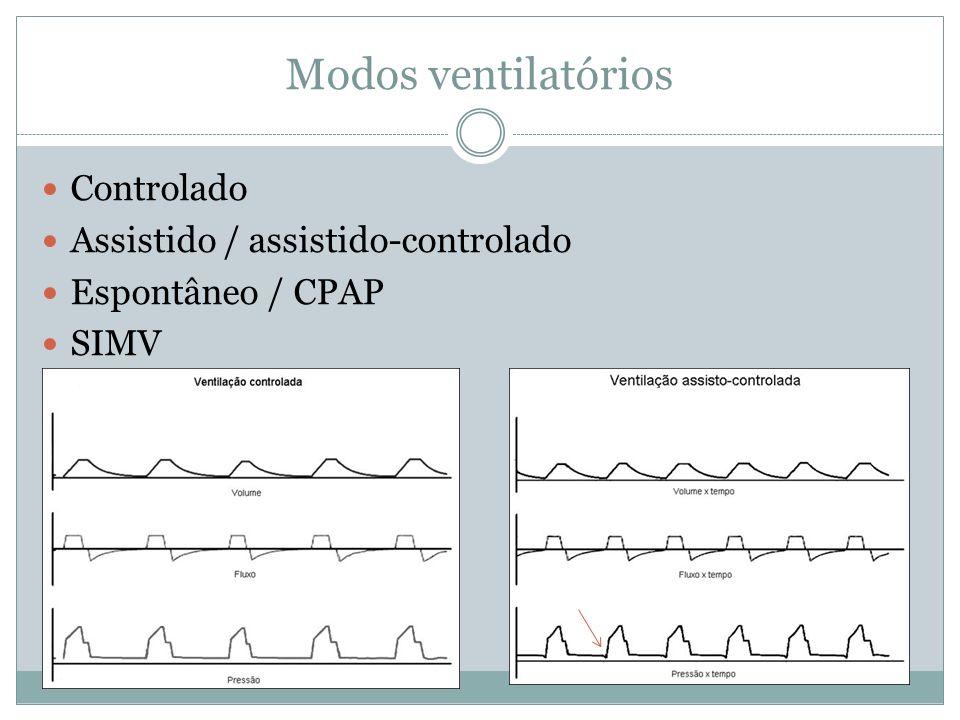 Modos ventilatórios Controlado Assistido / assistido-controlado