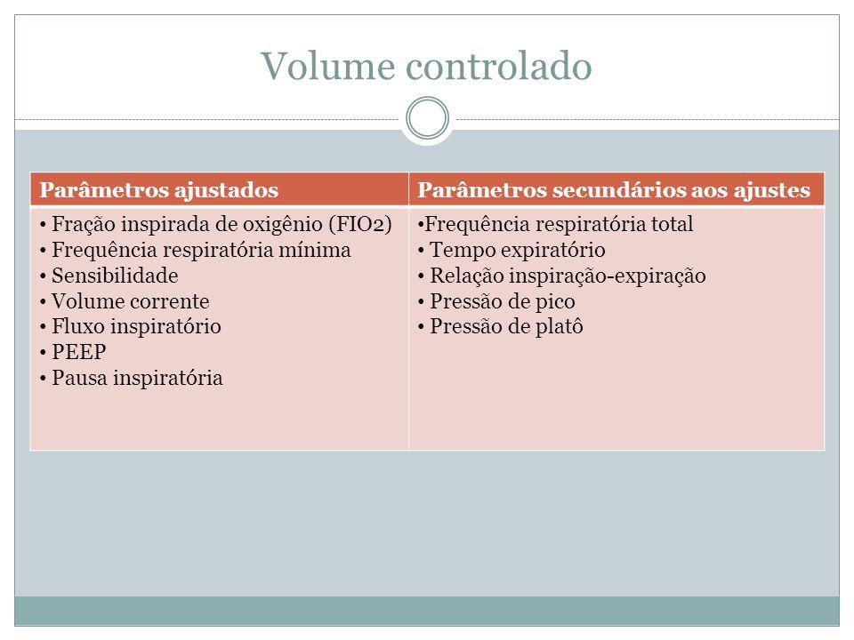 Volume controlado Parâmetros ajustados