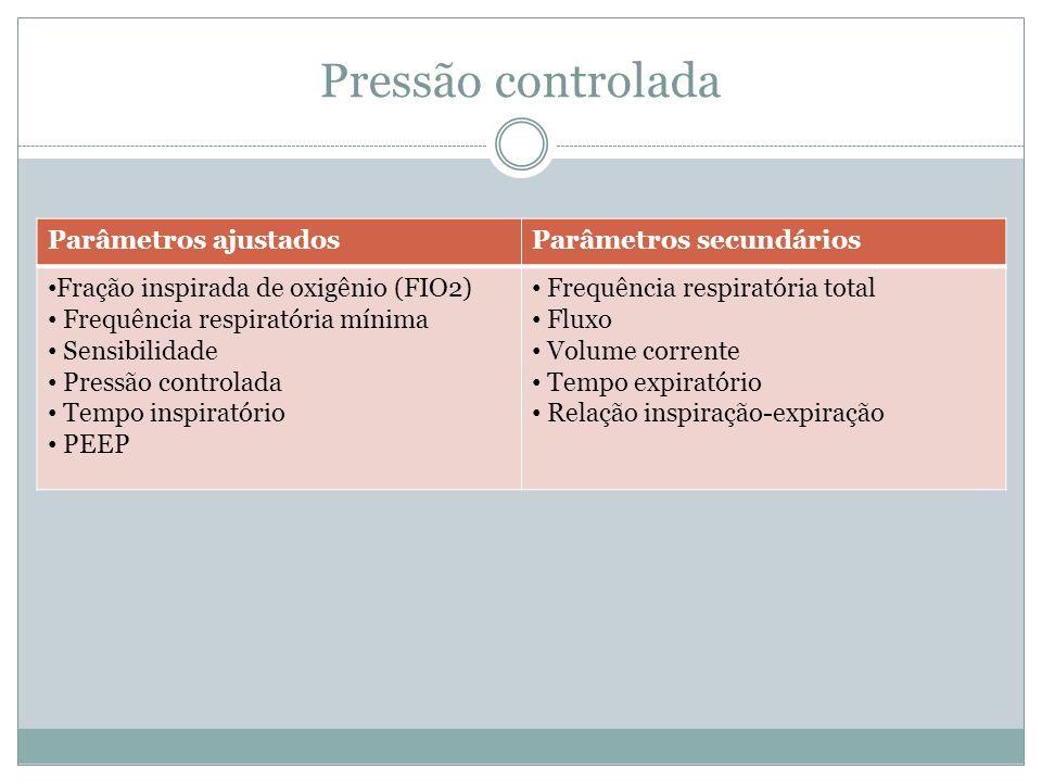 Pressão controlada Parâmetros ajustados Parâmetros secundários