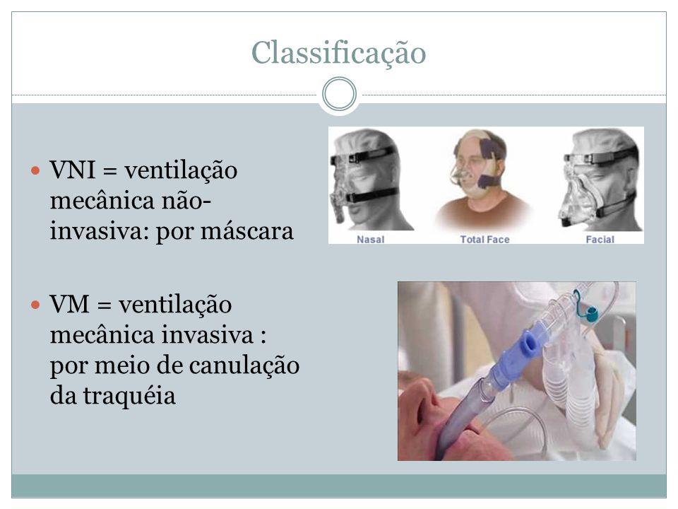 Classificação VNI = ventilação mecânica não-invasiva: por máscara