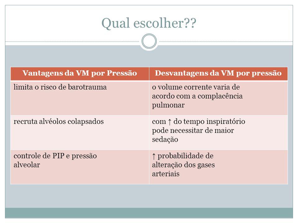 Vantagens da VM por Pressão Desvantagens da VM por pressão
