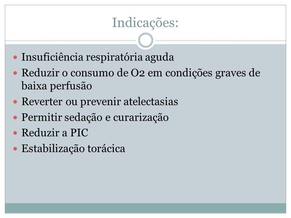 Indicações: Insuficiência respiratória aguda