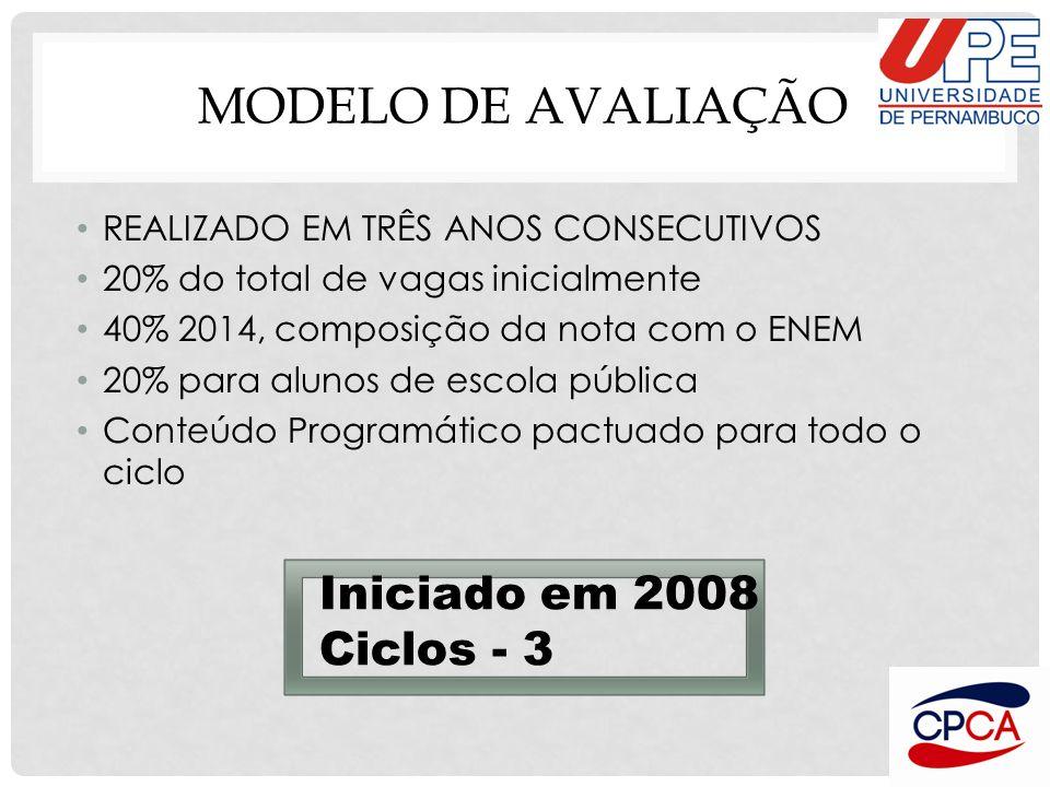 MODELO DE AVALIAÇÃO Iniciado em 2008 Ciclos - 3