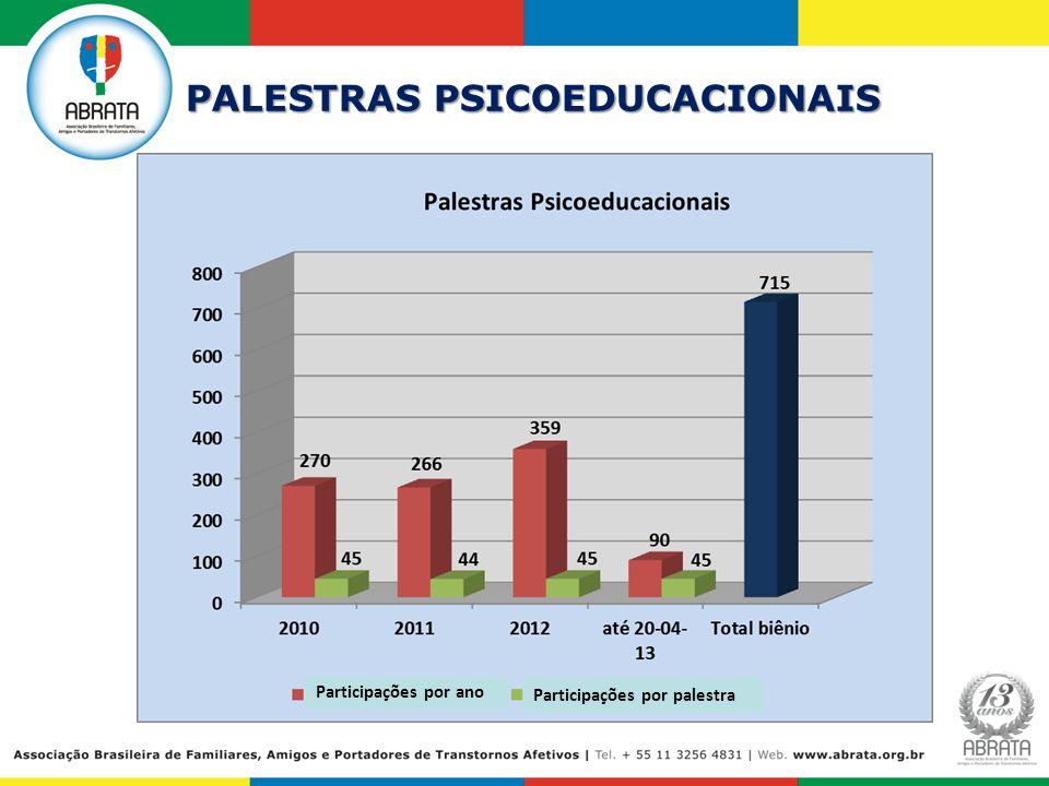 PALESTRAS PSICOEDUCACIONAIS