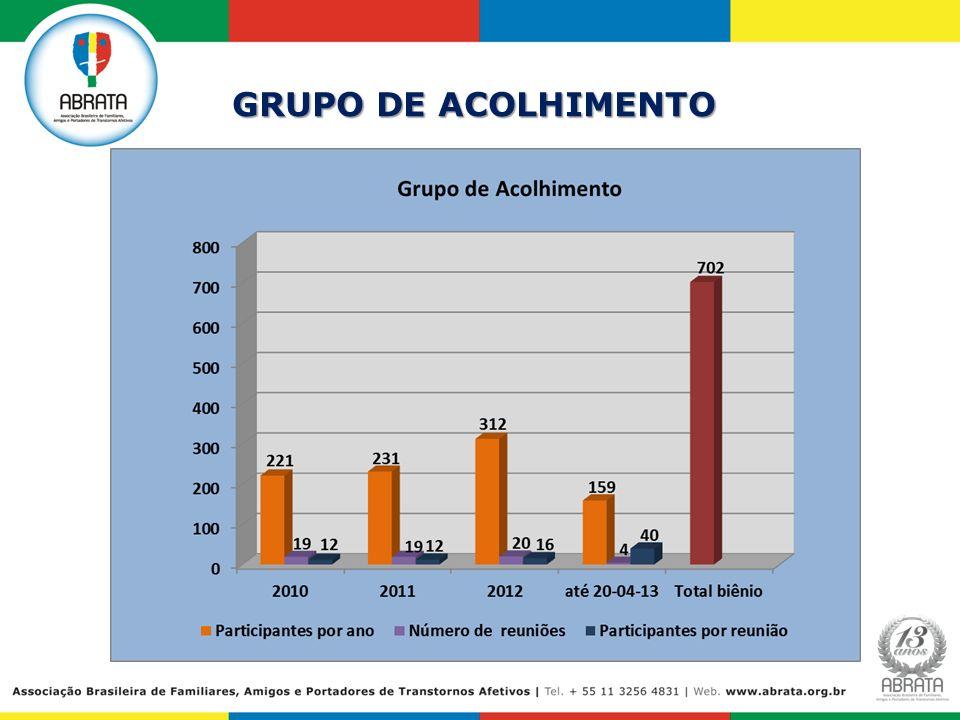 GRUPO DE ACOLHIMENTO 13