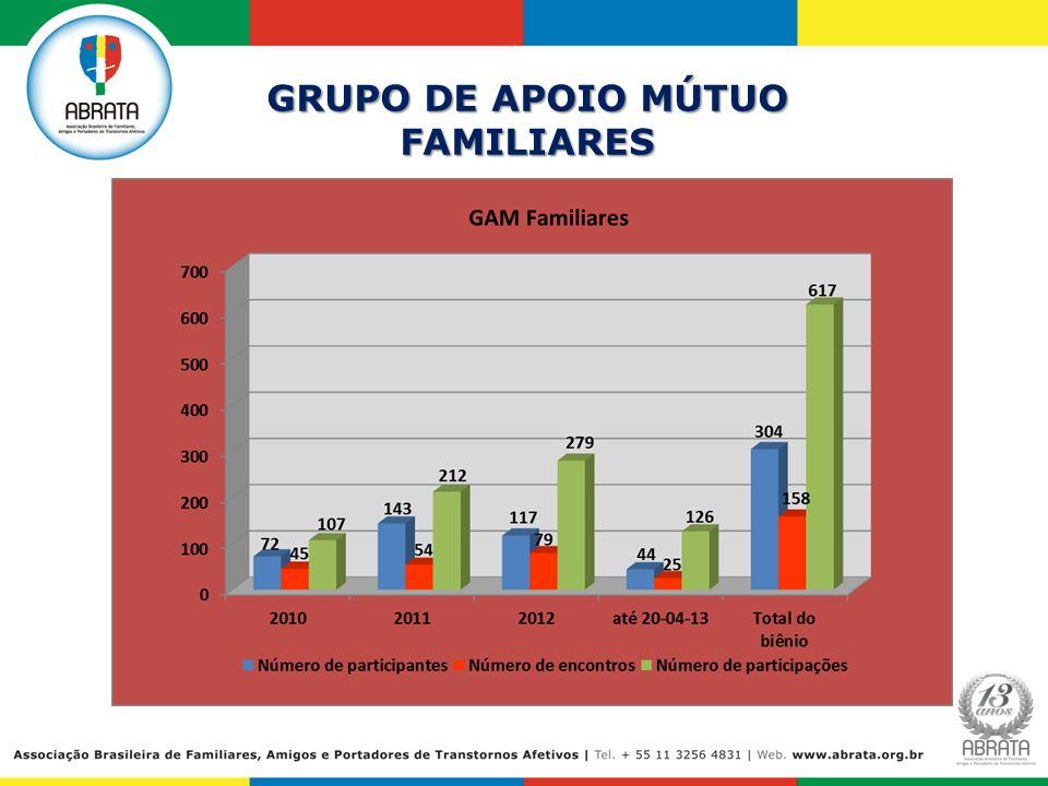 GRUPO DE APOIO MÚTUO FAMILIARES