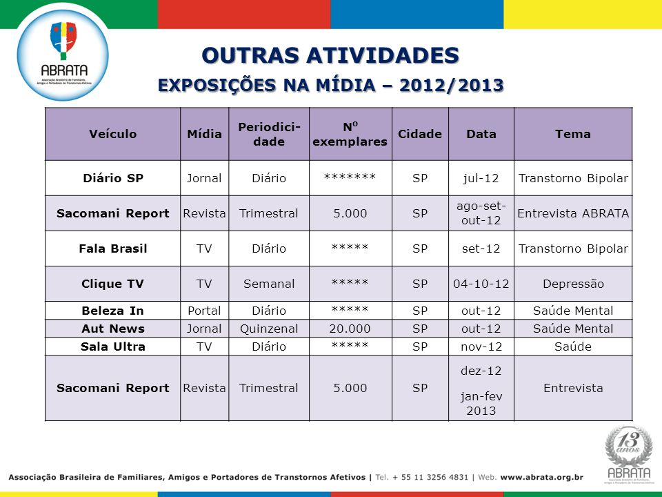 OUTRAS ATIVIDADES EXPOSIÇÕES NA MÍDIA – 2012/2013 Veículo Mídia
