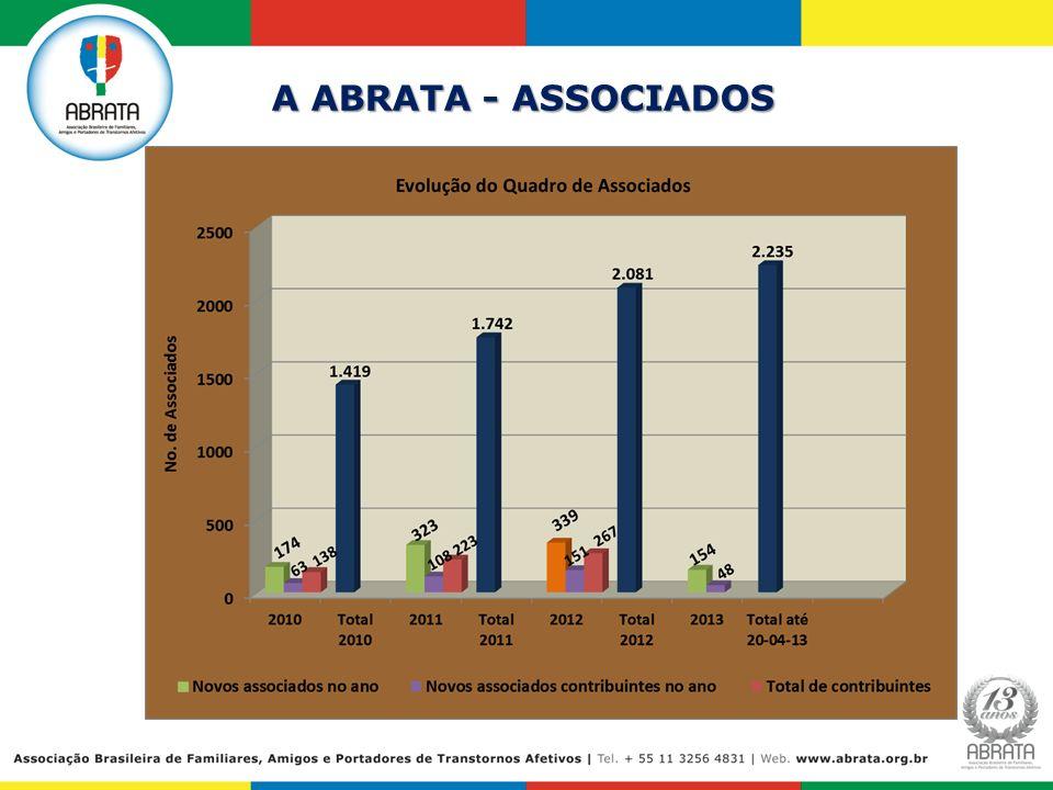 A ABRATA - ASSOCIADOS 5