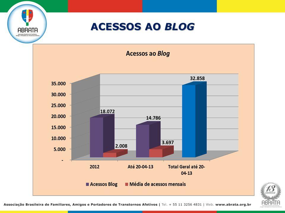 ACESSOS AO BLOG 8