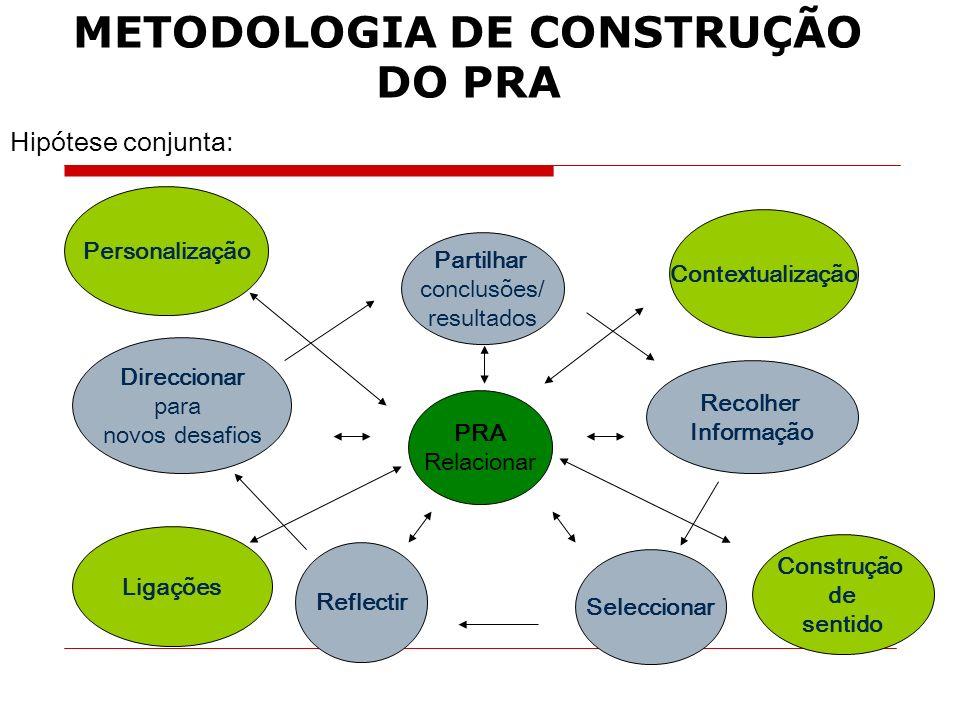 METODOLOGIA DE CONSTRUÇÃO DO PRA