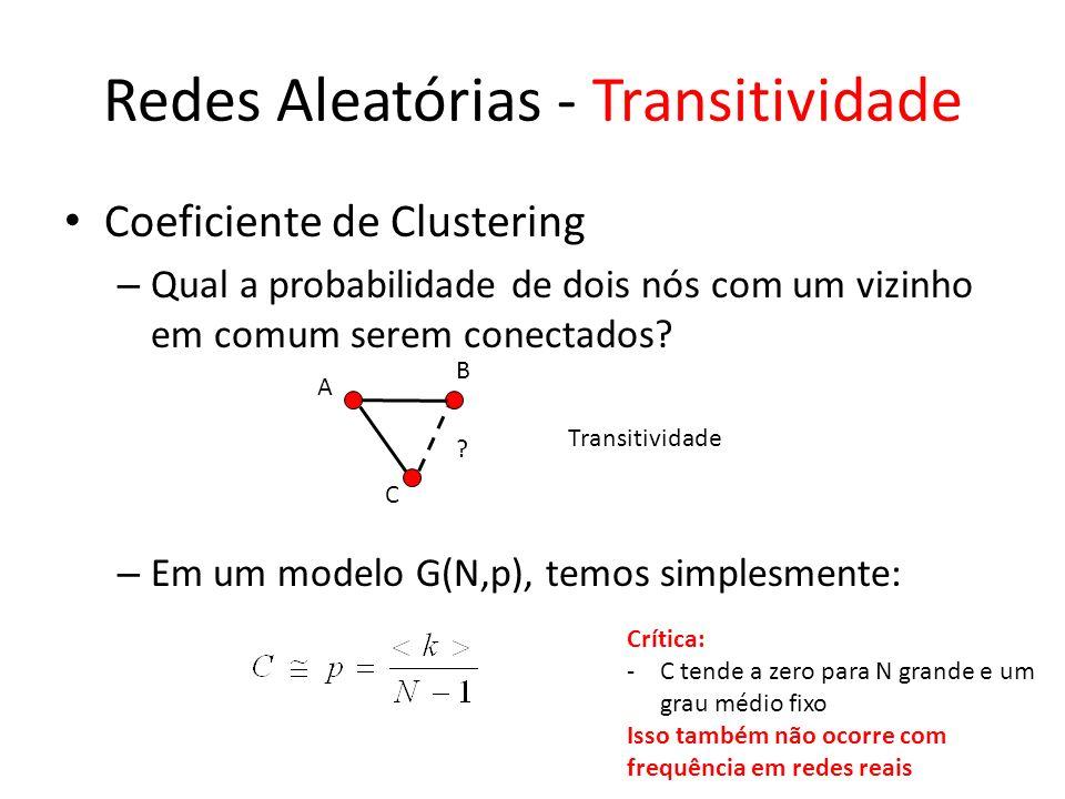 Redes Aleatórias - Transitividade