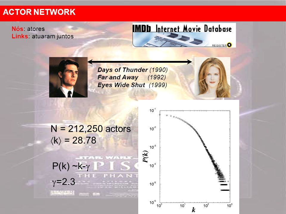 N = 212,250 actors k = 28.78 P(k) ~k- =2.3 ACTOR NETWORK
