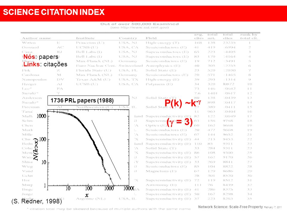 P(k) ~k- ( = 3) SCIENCE CITATION INDEX Nós: papers Links: citações