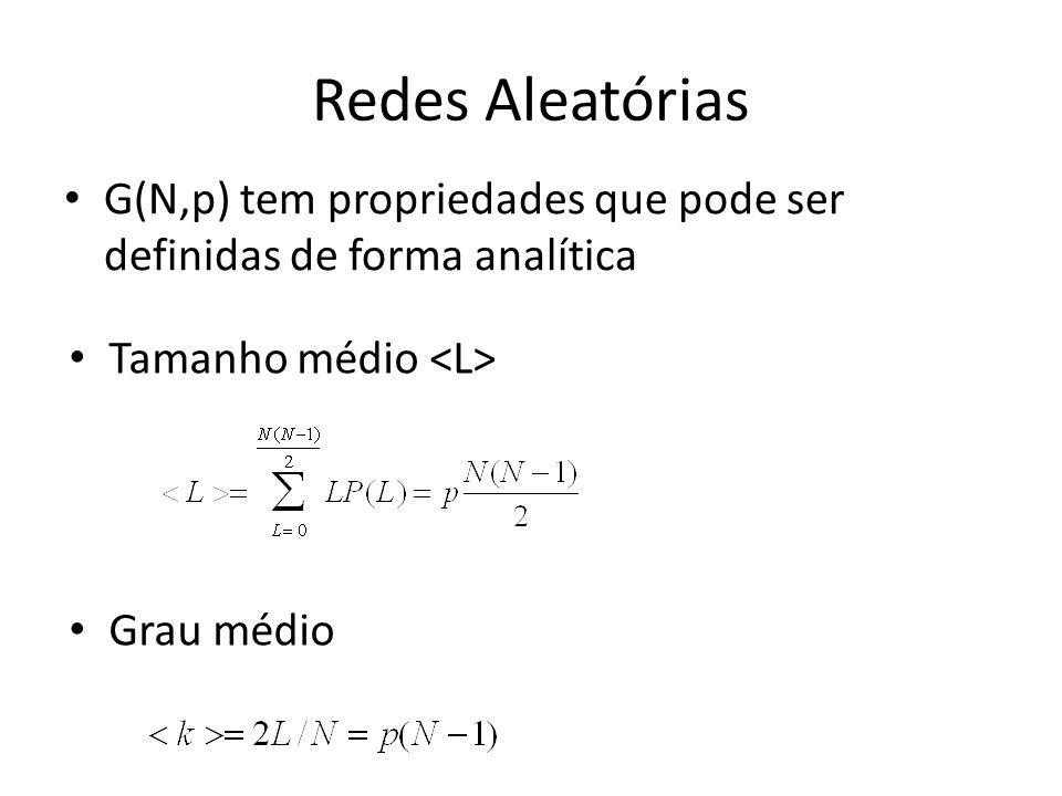 Redes Aleatórias G(N,p) tem propriedades que pode ser definidas de forma analítica. Tamanho médio <L>