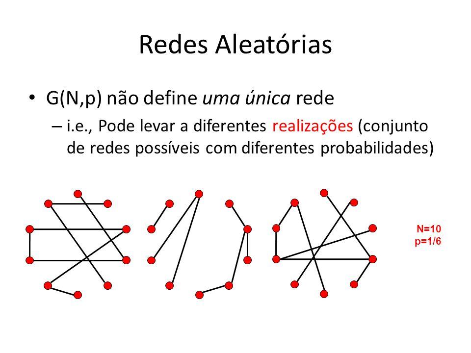 Redes Aleatórias G(N,p) não define uma única rede