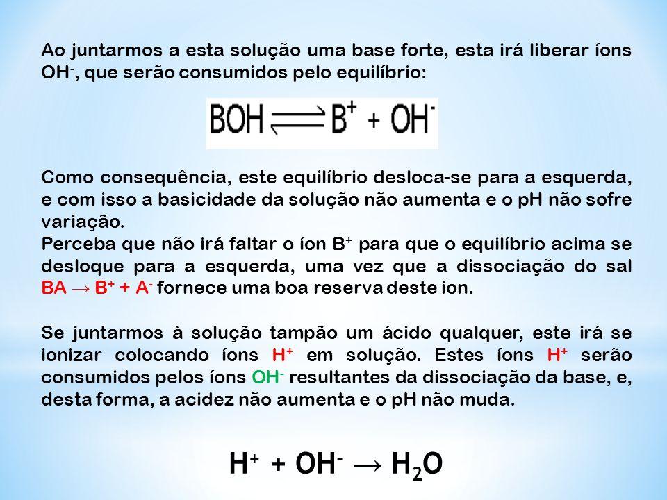 Ao juntarmos a esta solução uma base forte, esta irá liberar íons OH-, que serão consumidos pelo equilíbrio: